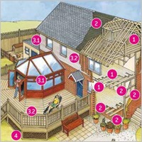 Четири насоки при избор на качествено импрегниран дървен материал
